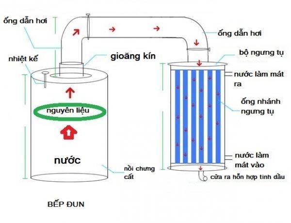 Nguyên lý hoạt động của bộ chưng cất tinh dầu mini