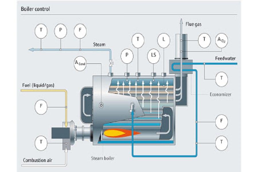 Tìm hiểu về nguyên lý làm việc của lò hơi công nghiệp sử dụng nhiên liệu hữu cơ