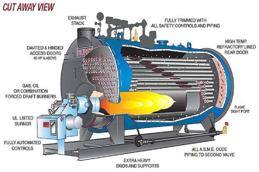 Hệ thống lò hơi công nghiệp là gì ?